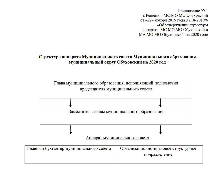 МС структура Р.18-2019.6 номер 669 от 24.10.2018 Структура на 2020принято_1