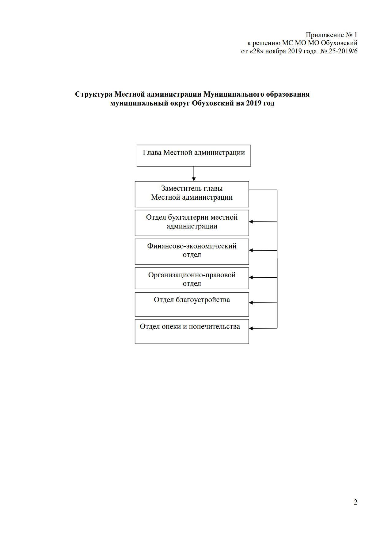 Р. 25-2019.6 структура МА решение._1